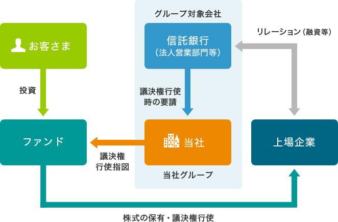利益相反管理方針(概要)|三井住友トラスト・アセットマネジメント
