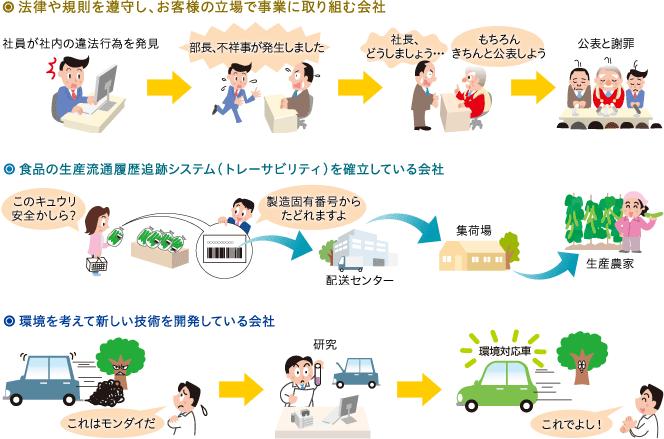CSR(企業の社会的責任)|三井住友トラスト・アセットマネジメント